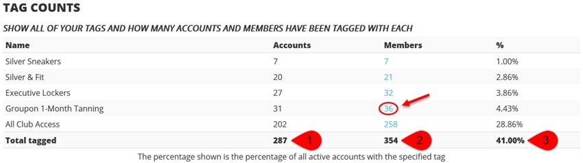 tag counts report
