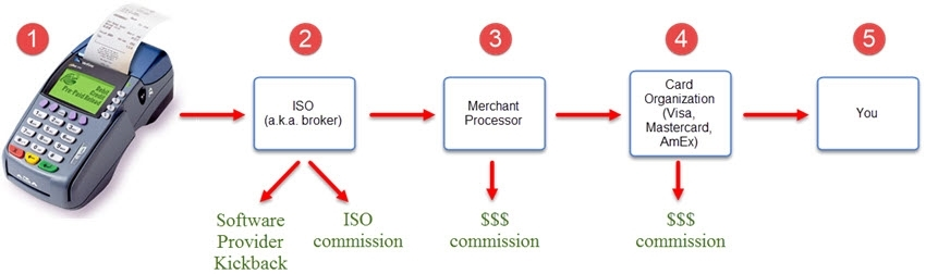 merchant processing interested parties