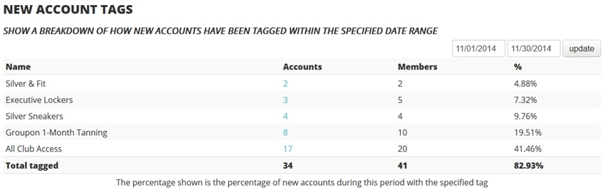 new account tags report