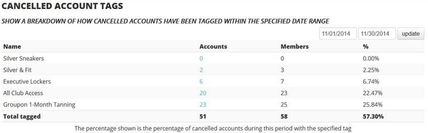 cancelled account tags report
